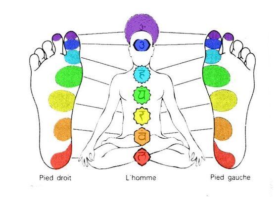 Saviez-vous que sous vos pieds se trouvent des chakras !
